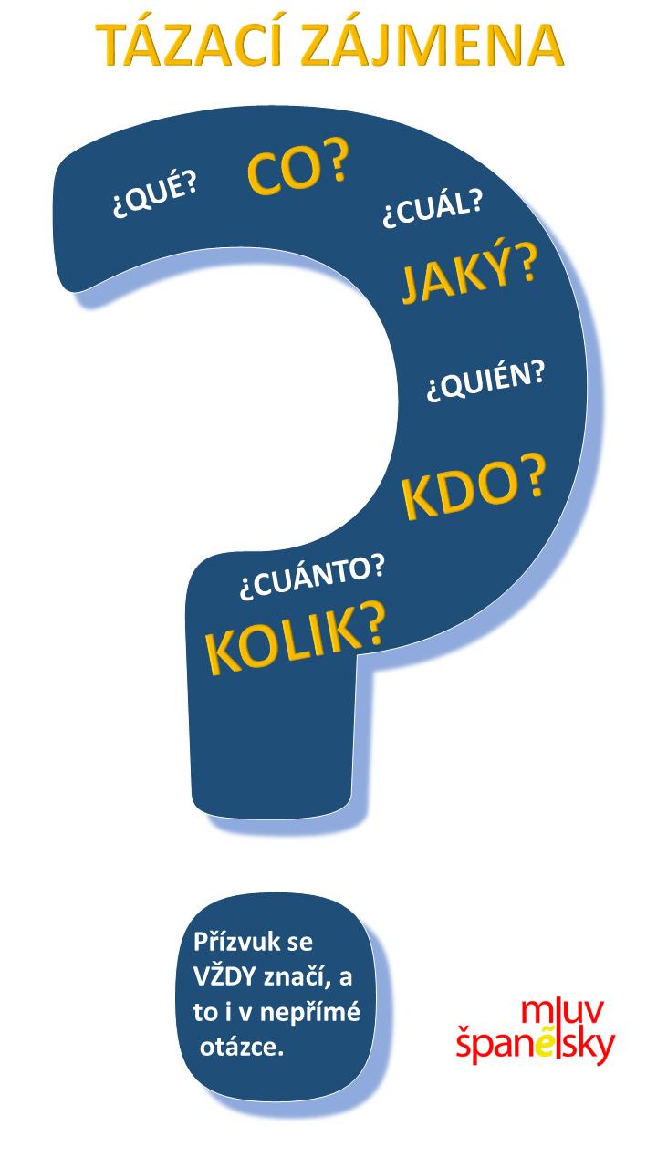 Tázací zájmena ve španělštině